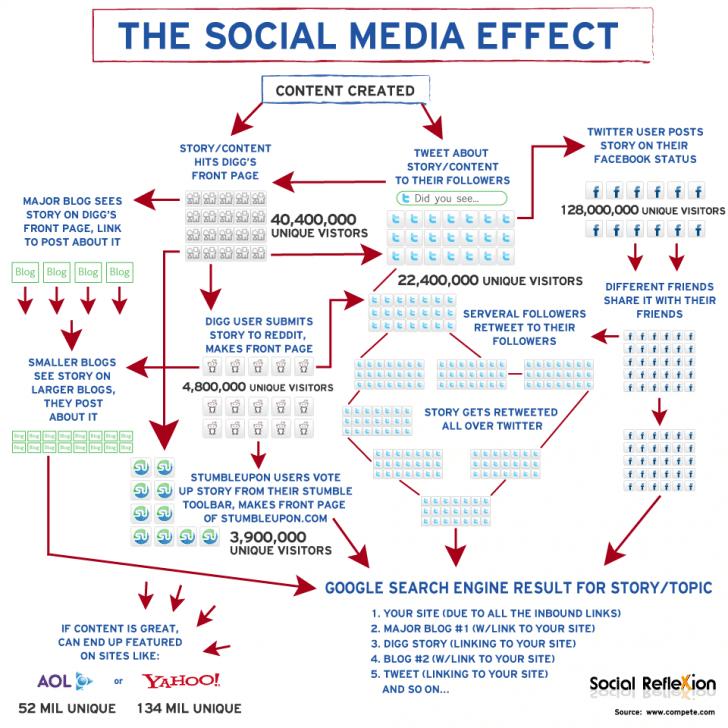 The Social Media Effect